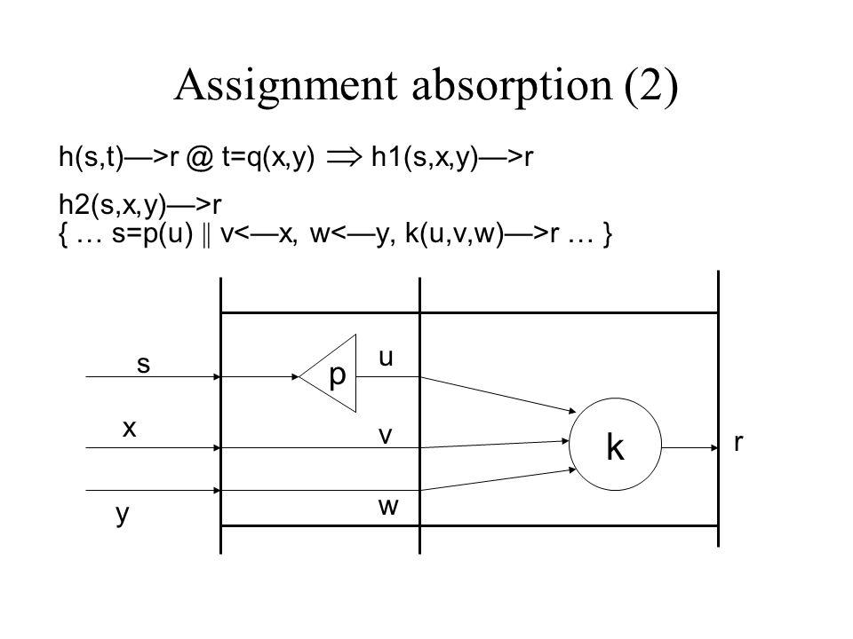 Assignment absorption (2) h(s,t)—>r @ t=q(x,y)  h1(s,x,y)—>r h2(s,x,y)—>r { … s=p(u) || v r … } p k u w s r x y v