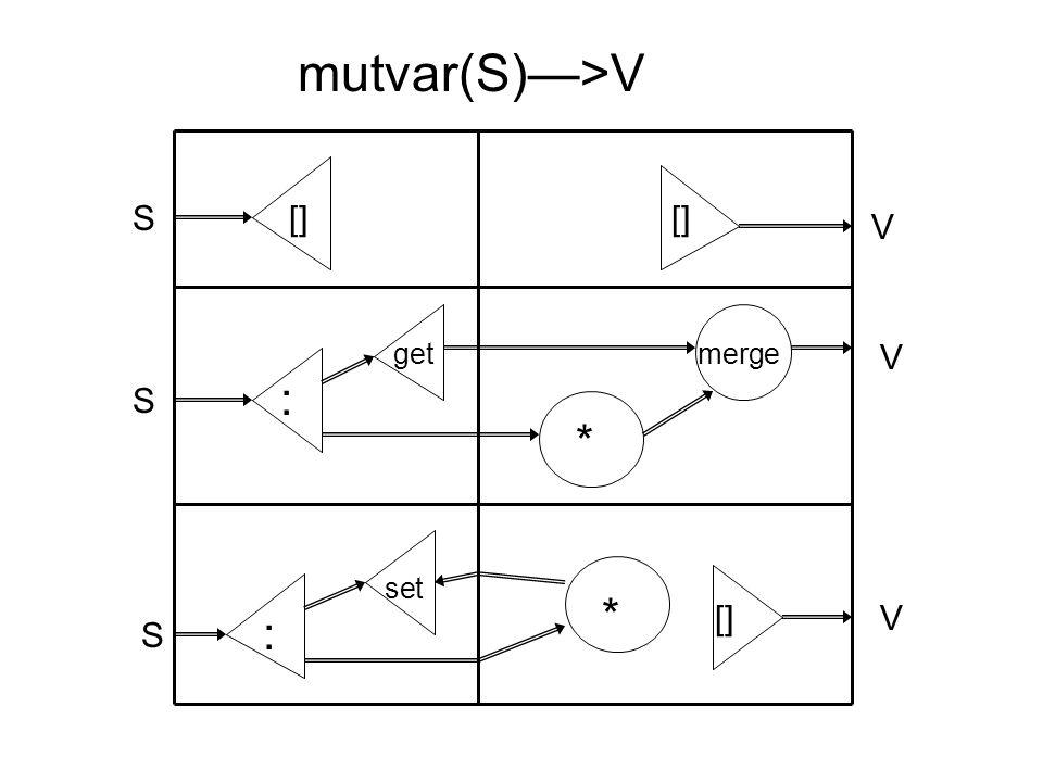 [] * * : : get set merge S S S V V V mutvar(S)—>V