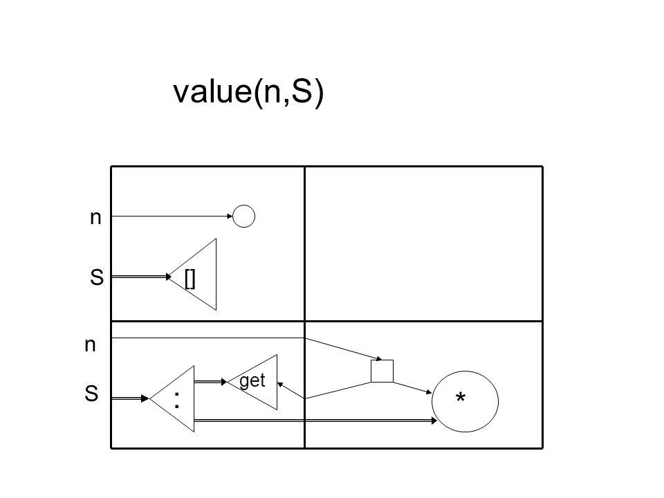 [] * : S S n get n value(n,S)