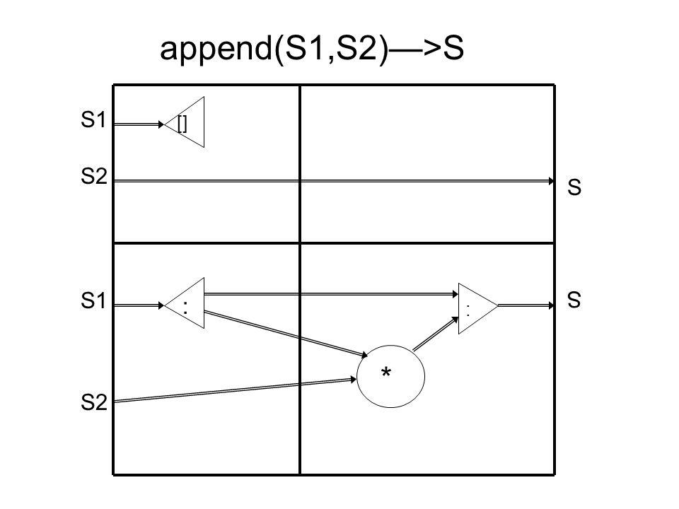append(S1,S2)—>S [] S1 S2 : S1 S2 : * S S
