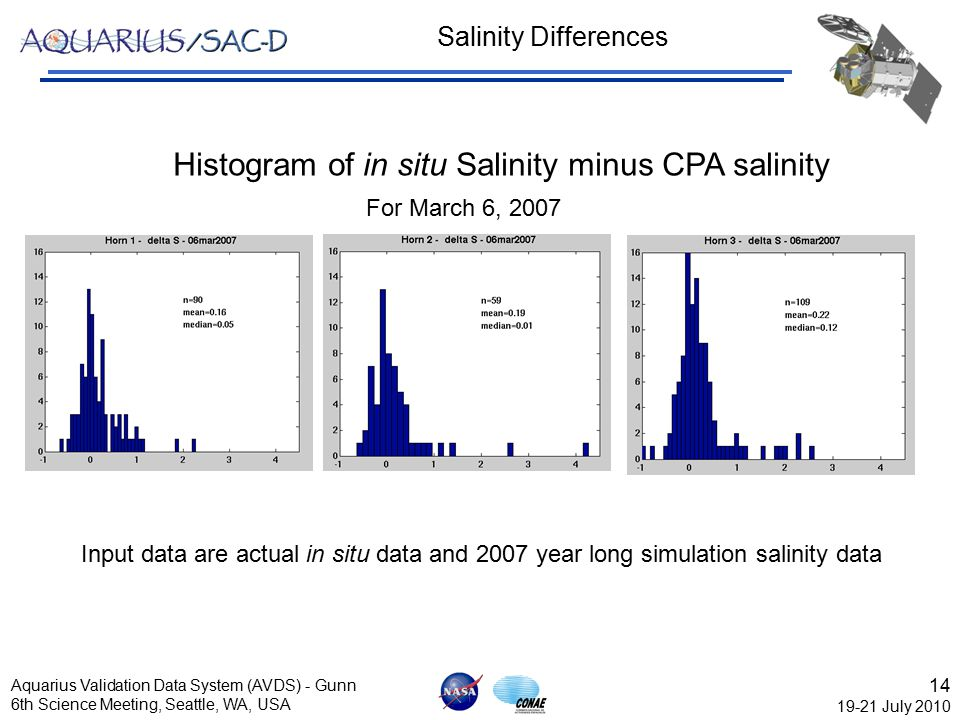14 19-21 July 2010 Aquarius Validation Data System (AVDS) - Gunn 6th Science Meeting, Seattle, WA, USA Salinity Differences Histogram of in situ Salin