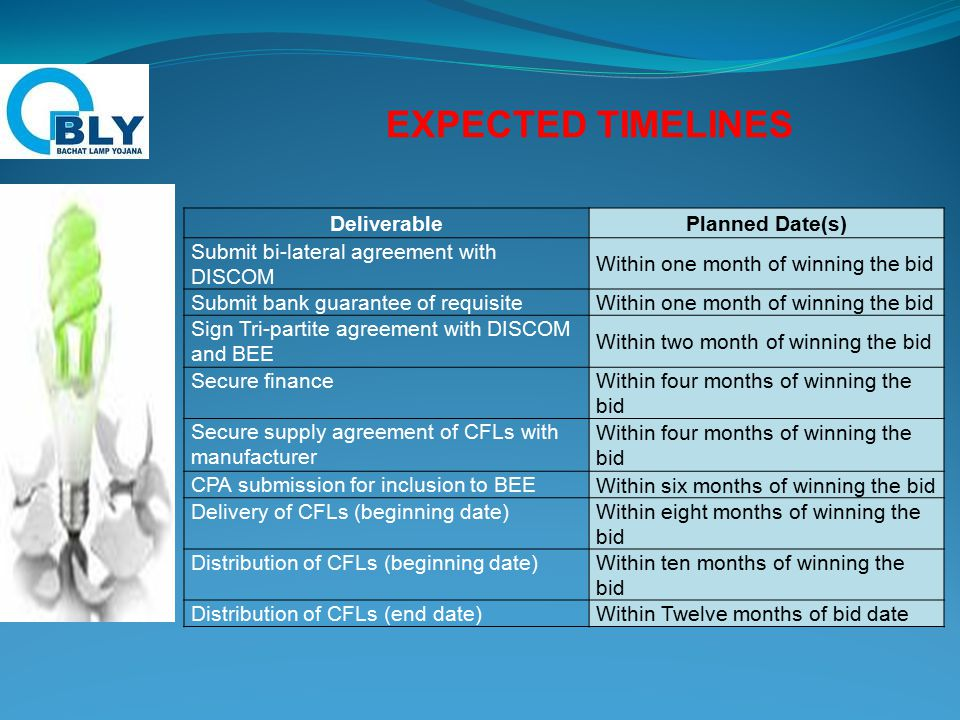 EXPECTED TIMELINES DeliverablePlanned Date(s) Submit bi-lateral agreement with DISCOM Within one month of winning the bid Submit bank guarantee of requisite Within one month of winning the bid Sign Tri-partite agreement with DISCOM and BEE Within two month of winning the bid Secure finance Within four months of winning the bid Secure supply agreement of CFLs with manufacturer Within four months of winning the bid CPA submission for inclusion to BEE Within six months of winning the bid Delivery of CFLs (beginning date) Within eight months of winning the bid Distribution of CFLs (beginning date) Within ten months of winning the bid Distribution of CFLs (end date) Within Twelve months of bid date