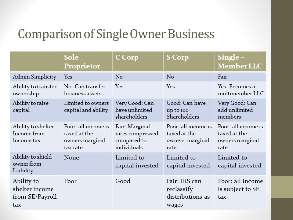 Comparison of Single Owner Business Sole Proprietor C CorpS CorpSingle – Member LLC Admin SimplicityYesNo Fair Ability to transfer ownership No- Can transfer business assets Yes Yes- Becomes a multimember LLC Ability to raise capital Limited to owners capital and ability Very Good: Can have unlimited shareholders Good: Can have up to 100 Shareholders Very Good: Can add unlimited members Ability to shelter Income from Income tax Poor: all income is taxed at the owners marginal tax rate Fair: Marginal rates compressed compared to individuals Poor: all income is taxed at the owners marginal rate Ability to shield owner from Liability NoneLimited to capital invested Ability to shelter income from SE/Payroll tax PoorGoodFair: IRS can reclassify distributions as wages Poor: all income is subject to SE tax