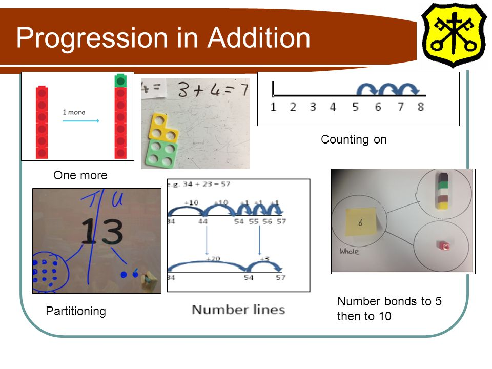 Progression in Addition One more Counting on Number bonds to 5 then to 10 Partitioning