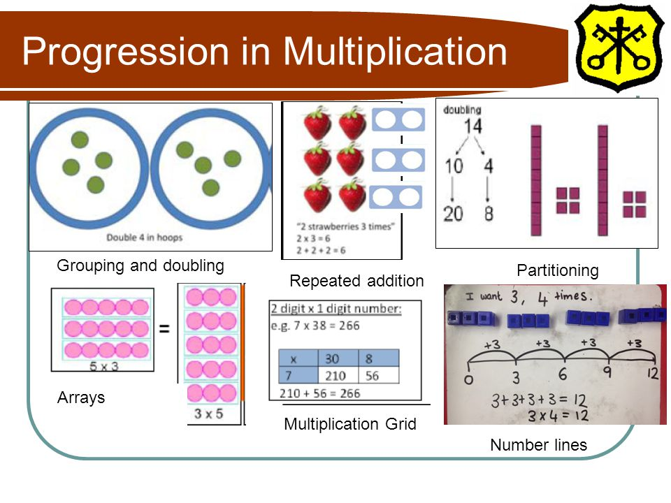 Progression in Multiplication Grouping and doubling Repeated addition Partitioning Multiplication Grid Arrays Number lines
