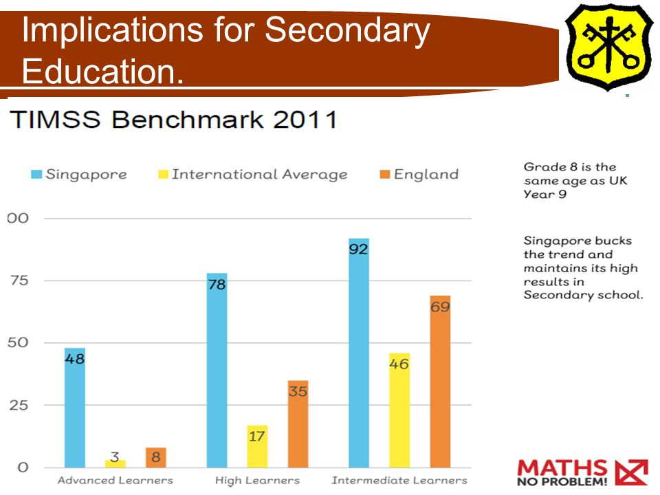 Implications for Secondary Education.