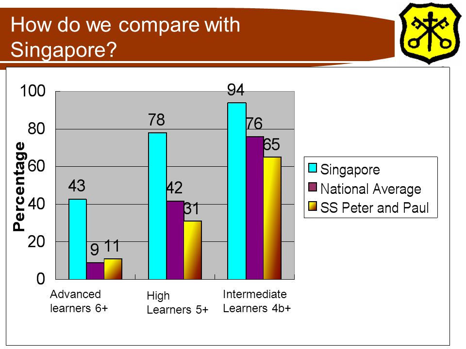 How do we compare with Singapore.