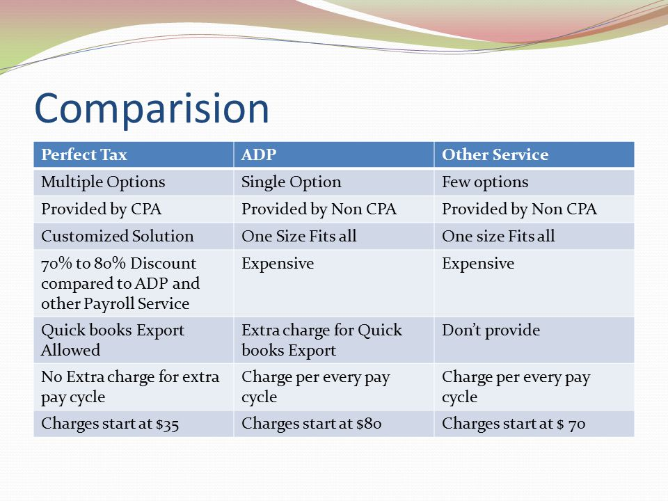 Comparision Perfect TaxADPOther Service Multiple OptionsSingle OptionFew options Provided by CPAProvided by Non CPA Customized SolutionOne Size Fits allOne size Fits all 70% to 80% Discount compared to ADP and other Payroll Service Expensive Quick books Export Allowed Extra charge for Quick books Export Don't provide No Extra charge for extra pay cycle Charge per every pay cycle Charges start at $35Charges start at $80Charges start at $ 70