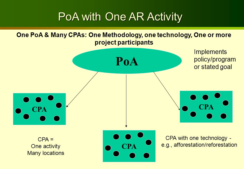 PoA CPA CPA = One activity Many locations CPA with one technology - e.g., afforestation/reforestation PoA with One AR Activity Implements policy/program or stated goal One PoA & Many CPAs: One Methodology, one technology, One or more project participants