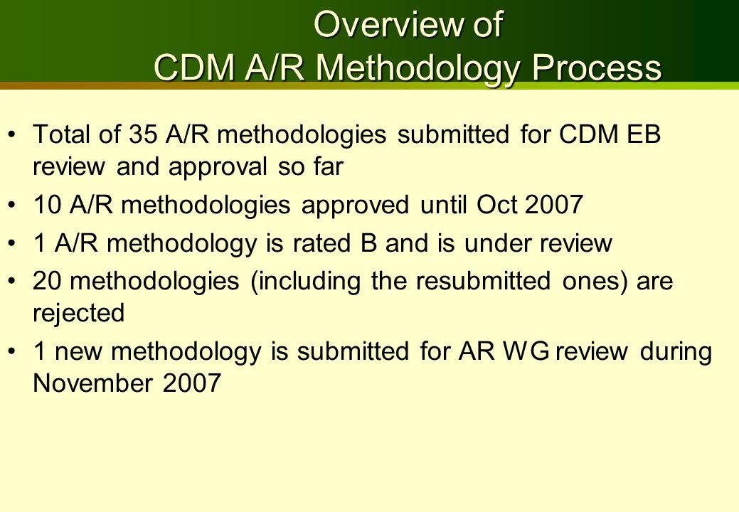 Methodology Approval Process