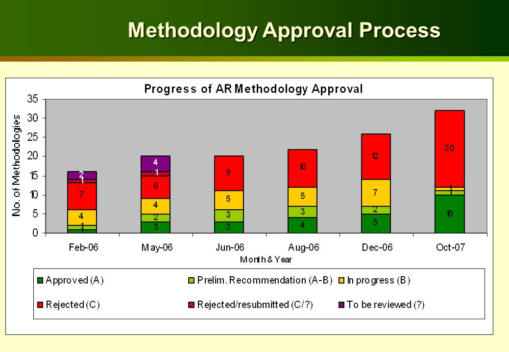 Methodology Approval Process