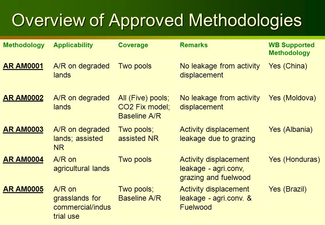 Overview of Approved Methodologies MethodologyApplicabilityCoverageRemarksWB Supported Methodology AR AM0001A/R on degraded lands Two poolsNo leakage from activity displacement Yes (China) AR AM0002A/R on degraded lands All (Five) pools; CO2 Fix model; Baseline A/R No leakage from activity displacement Yes (Moldova) AR AM0003A/R on degraded lands; assisted NR Two pools; assisted NR Activity displacement leakage due to grazing Yes (Albania) AR AM0004A/R on agricultural lands Two poolsActivity displacement leakage - agri.conv, grazing and fuelwood Yes (Honduras) AR AM0005A/R on grasslands for commercial/indus trial use Two pools; Baseline A/R Activity displacement leakage - agri.conv.