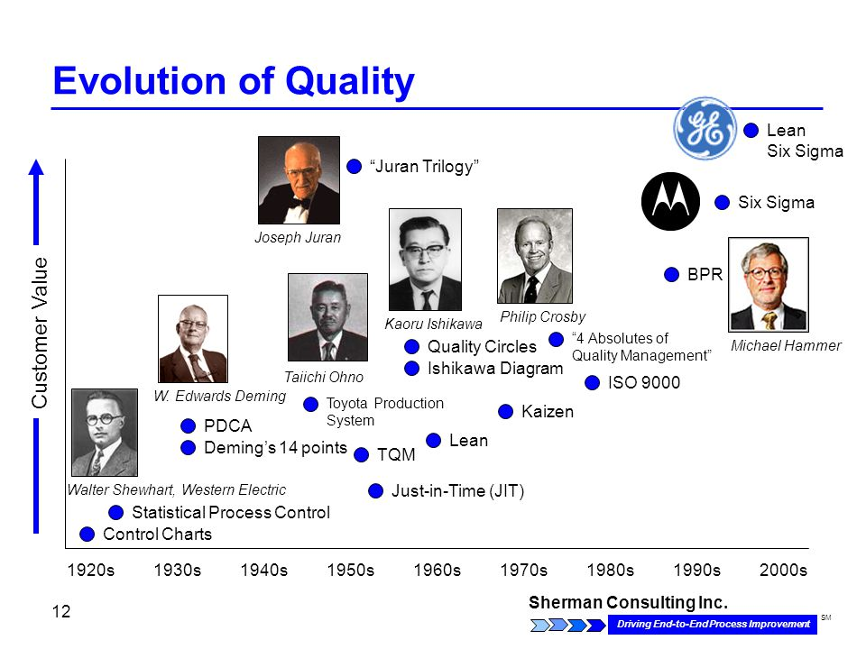 Sherman Consulting Inc. Driving End-to-End Process Improvement SM 12 Evolution of Quality 1920s1930s1940s1950s1960s1970s1980s1990s2000s Control Charts
