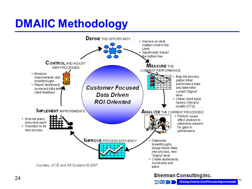 Sherman Consulting Inc. Driving End-to-End Process Improvement SM 24 DMAIIC Methodology Courtesy of IIE and Aft Systems © 2007