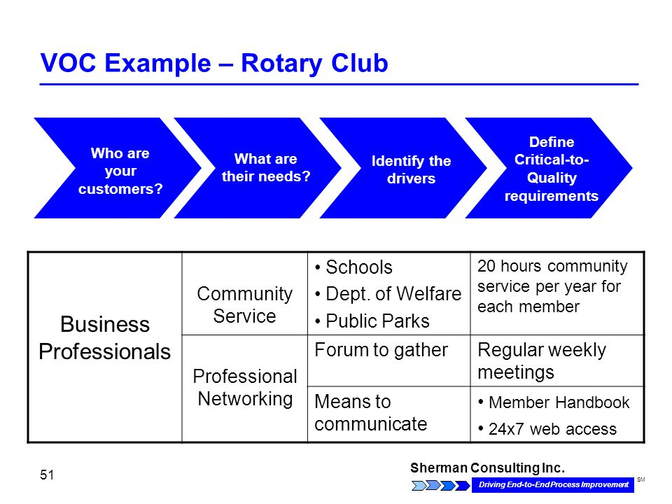 Sherman Consulting Inc. Driving End-to-End Process Improvement SM 51 VOC Example – Rotary Club Employees What are their needs? Who are your customers?