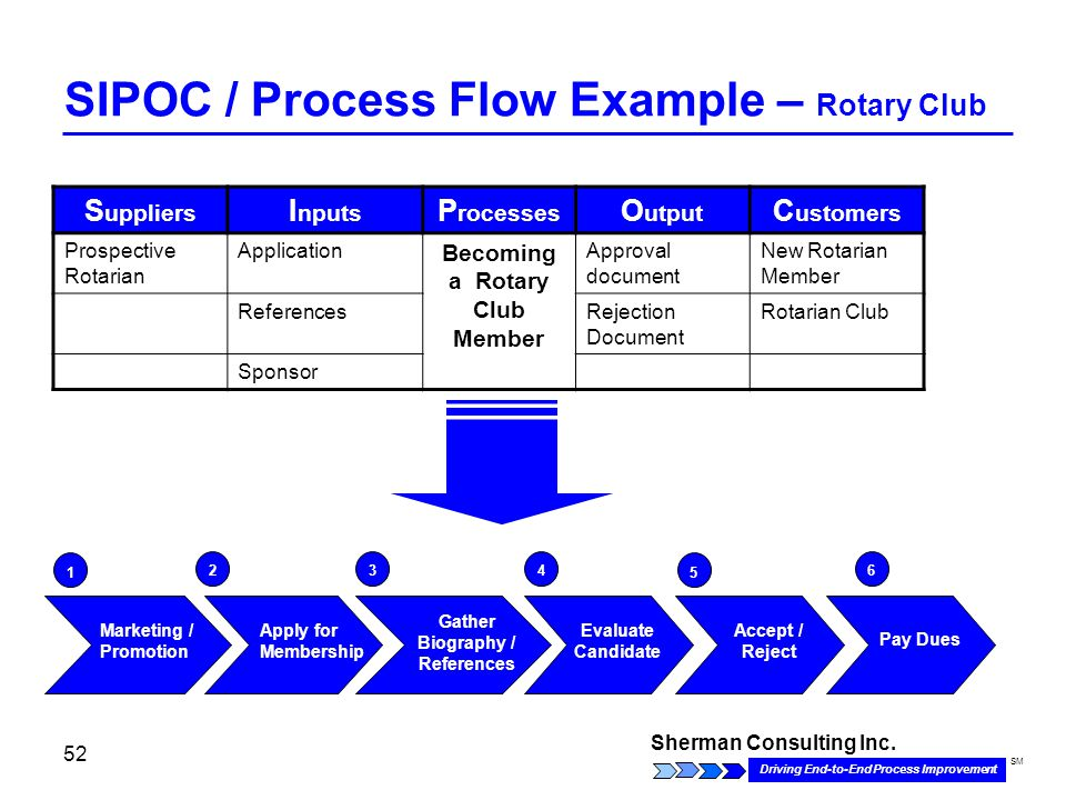 Sherman Consulting Inc. Driving End-to-End Process Improvement SM 52 SIPOC / Process Flow Example – Rotary Club S uppliers I nputs P rocesses O utput
