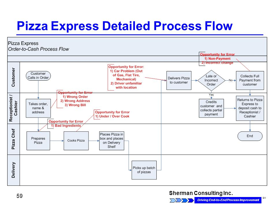 Sherman Consulting Inc. Driving End-to-End Process Improvement SM 59 Pizza Express Detailed Process Flow
