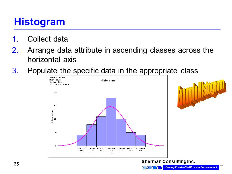 Sherman Consulting Inc. Driving End-to-End Process Improvement SM 65 Histogram 1.Collect data 2.Arrange data attribute in ascending classes across the