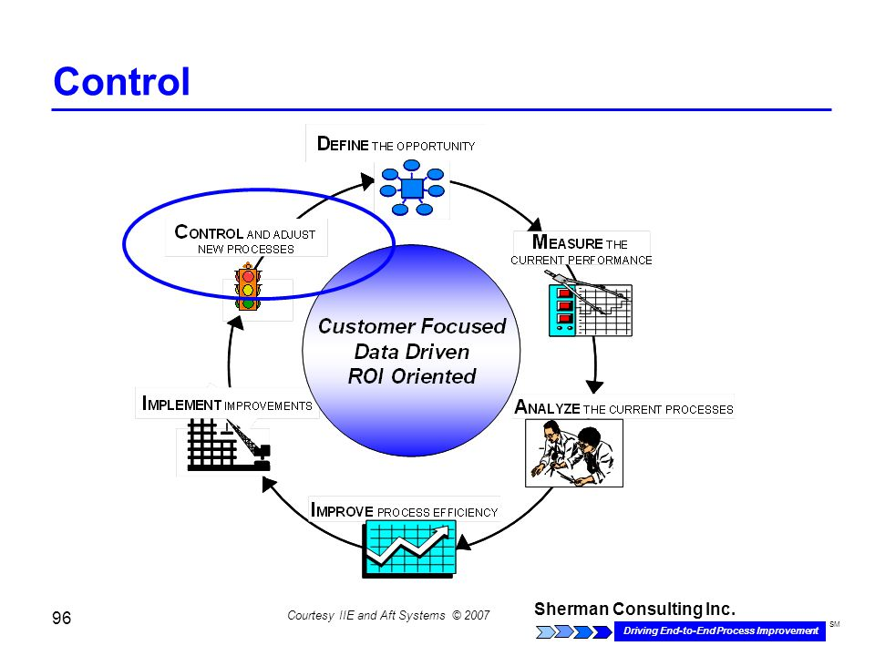 Sherman Consulting Inc. Driving End-to-End Process Improvement SM 96 Courtesy IIE and Aft Systems © 2007 Control