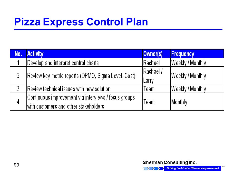 Sherman Consulting Inc. Driving End-to-End Process Improvement SM 99 Pizza Express Control Plan