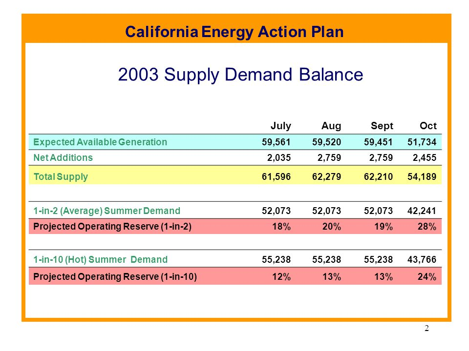 California Energy Action Plan 2 2003 Supply Demand Balance JulyAugSeptOct Expected Available Generation59,56159,52059,45151,734 Net Additions 2,0352,759 2,455 Total Supply 61,59662,27962,21054,189 1-in-2 (Average) Summer Demand 52,073 42,241 Projected Operating Reserve (1-in-2)18%20%19%28% 1-in-10 (Hot) Summer Demand 55,238 43,766 Projected Operating Reserve (1-in-10)12%13% 24%