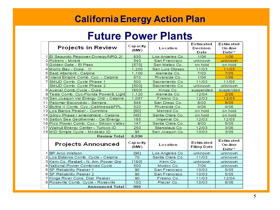 California Energy Action Plan 5 Future Power Plants