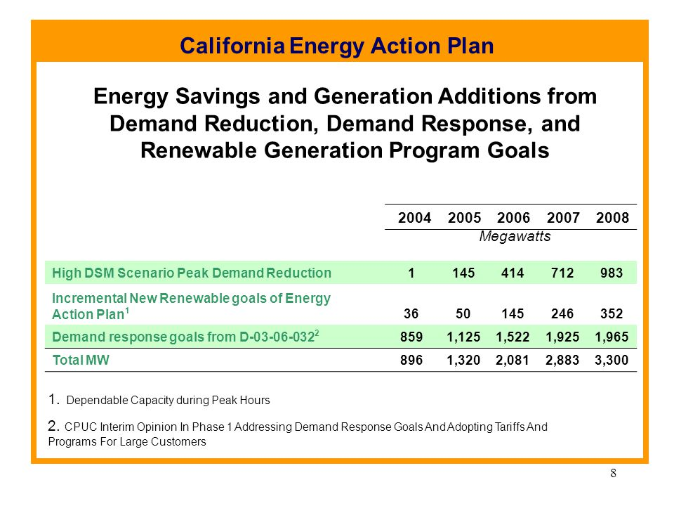 8 Energy Savings and Generation Additions from Demand Reduction, Demand Response, and Renewable Generation Program Goals 20042005200620072008 High DSM
