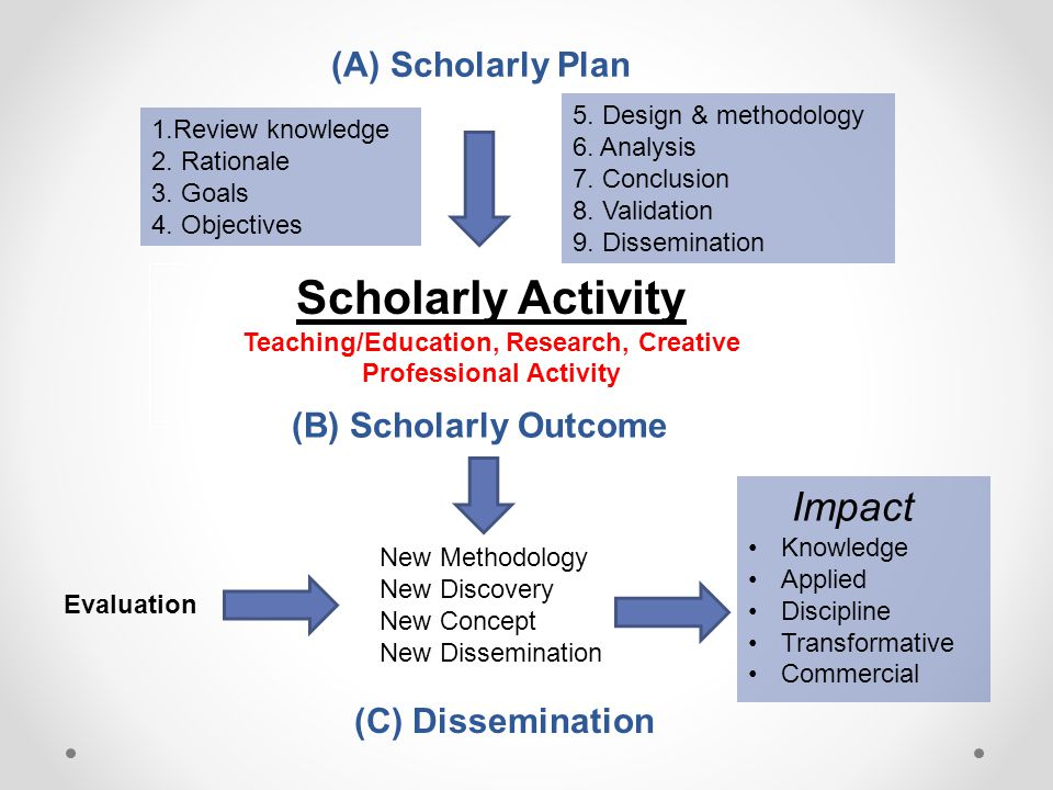 (A) Scholarly Plan Scholarly Activity Teaching/Education, Research, Creative Professional Activity 1.Review knowledge 2.