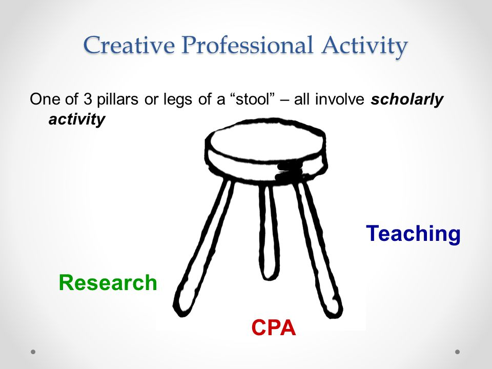 Creative Professional Activity One of 3 pillars or legs of a stool – all involve scholarly activity Research Teaching CPA