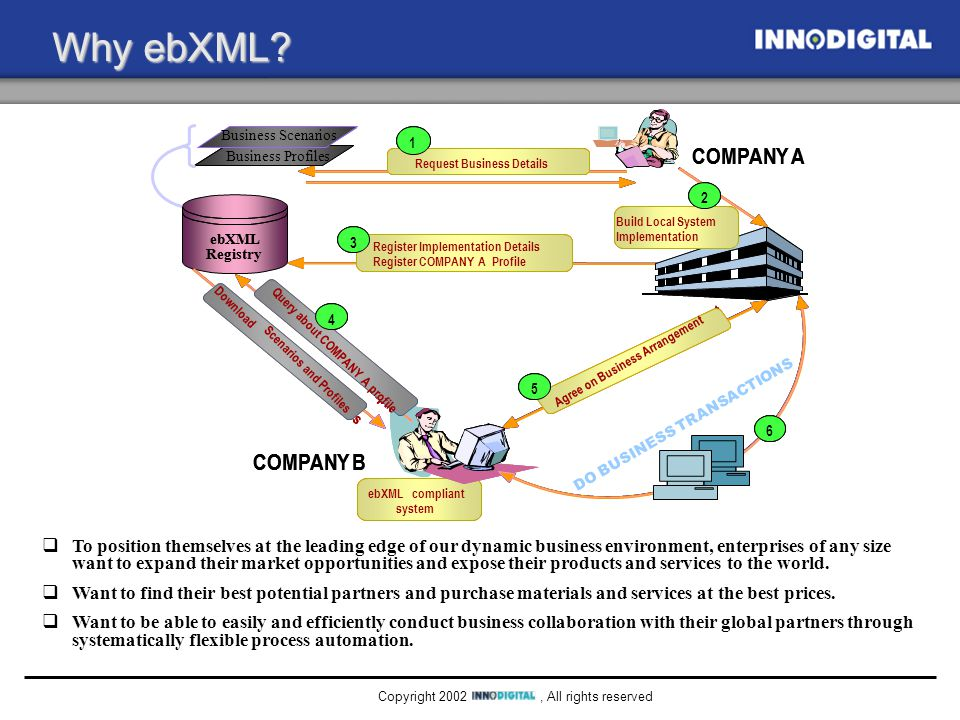 , All rights reservedCopyright 2002 e-business Shifts 1990's2000+ Process Focus Business Process Re- engineering Cross Company Business Process(BPT) System Internal ERP External Commerce & Process Management Deployment Hub & Spoke Multi-Buyer, Multi-Seller Marketplace TechnologyClient/Server Outsourced Service Networking EDI over VAN End-to-End over Internet & Intranets