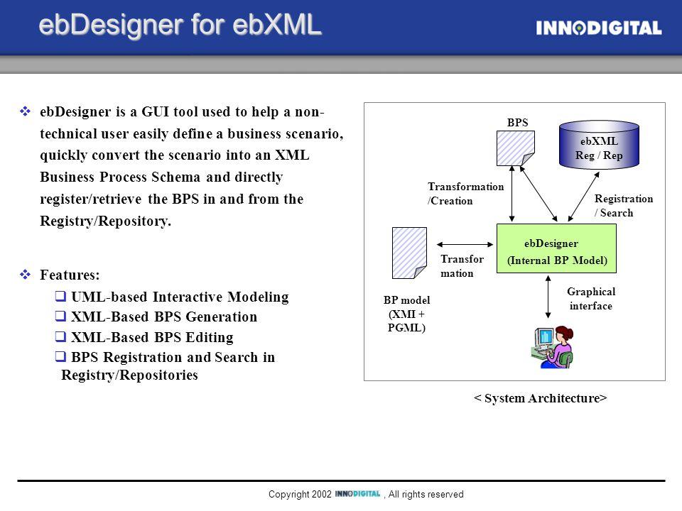 , All rights reservedCopyright 2002 ebXML Reg./Rep. 1 ebXML Reg./Rep. 2 … Integrated Search Engine Message Server DB for Trading Partners ebXML B2Bi S