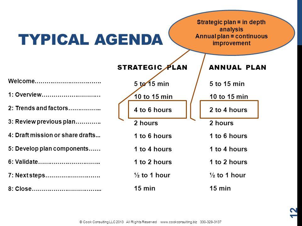 TYPICAL AGENDA STRATEGIC PLAN 5 to 15 min 10 to 15 min 4 to 6 hours 2 hours 1 to 6 hours 1 to 4 hours 1 to 2 hours ½ to 1 hour 15 min ANNUAL PLAN 5 to