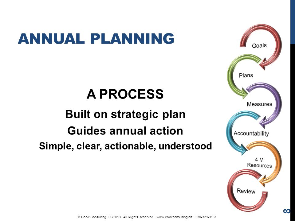 ANNUAL PLANNING A PROCESS Built on strategic plan Guides annual action Simple, clear, actionable, understood 8 © Cook Consulting LLC 2013 All Rights Reserved www.cookconsulting.biz 330-329-3137