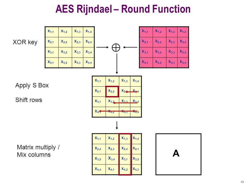 13 AES Rijndael – Round Function x 1,1 x 1,2 x 1,3 x 1,4 x 2,1 x 2,2 x 2,3 x 2,4 x 3,1 x 3,2 x 3,3 x 3,4 x 4,1 x 4,2 x 4,3 x 4,4 k 1,1 k 1,2 k 1,3 k 1,4 k 2,1 k 2,2 k 2,3 k 2,4 k 3,1 k 3,2 k 3,3 k 3,4 k 4,1 k 4,2 k 4,3 k 4,4 © x 1,1 x 1,2 x 1,3 x 1,4 x 2,1 x 2,2 x 2,3 x 2,4 x 3,1 x 3,2 x 3,3 x 3,4 x 4,1 x 4,2 x 4,3 x 4,4 XOR key Apply S Box x 1,1 x 1,2 x 1,3 x 1,4 x 2,2 x 2,3 x 2,4 x 2,1 x 3,2 X 3,4 x 3,1 x 3,2 x 4,4 x 4,1 x 4,2 x 4,3 Shift rows Matrix multiply / Mix columns A
