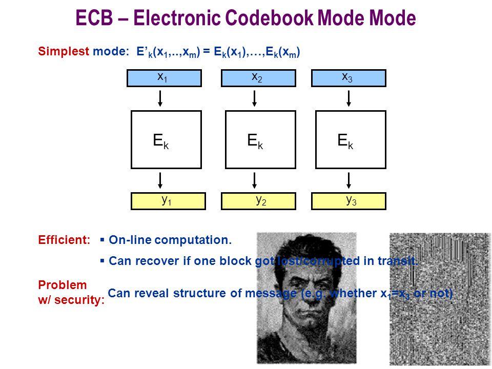 19 ECB – Electronic Codebook Mode Mode Simplest mode: E' k (x 1,..,x m ) = E k (x 1 ),…,E k (x m ) x1x1 x2x2 x3x3 EkEk EkEk EkEk y1y1 y2y2 y3y3 Efficient:  On-line computation.