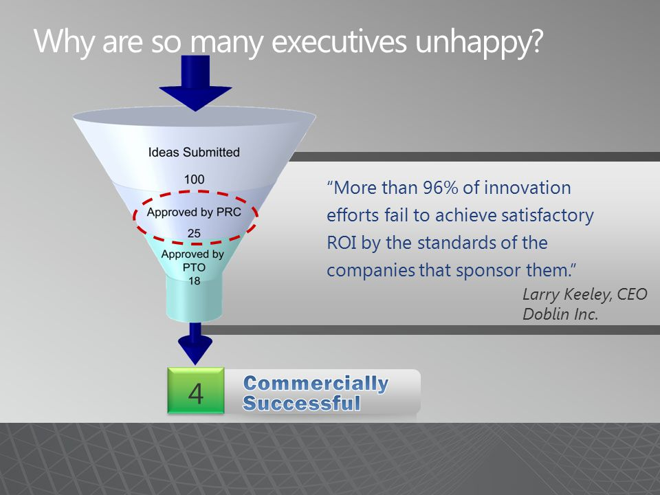 More than 96% of innovation efforts fail to achieve satisfactory ROI by the standards of the companies that sponsor them. Larry Keeley, CEO Doblin Inc.
