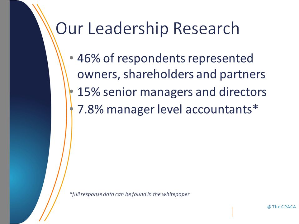 @TheCPACA 46% of respondents represented owners, shareholders and partners 15% senior managers and directors 7.8% manager level accountants* *full response data can be found in the whitepaper