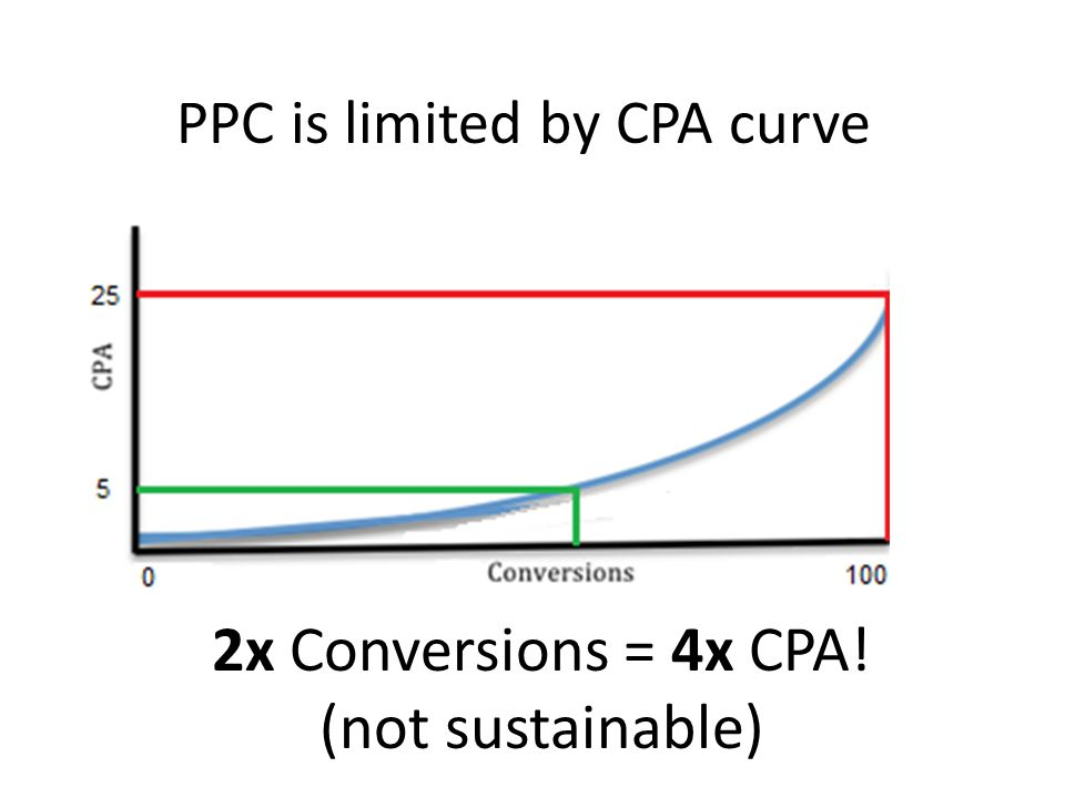 2x Conversions = 4x CPA! (not sustainable) PPC is limited by CPA curve