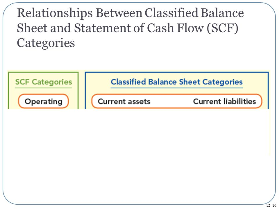 12- 11 Relationship to Other Financial Statements Information needed to prepare a Statement of Cash Flows: Comparative Balance Sheets.