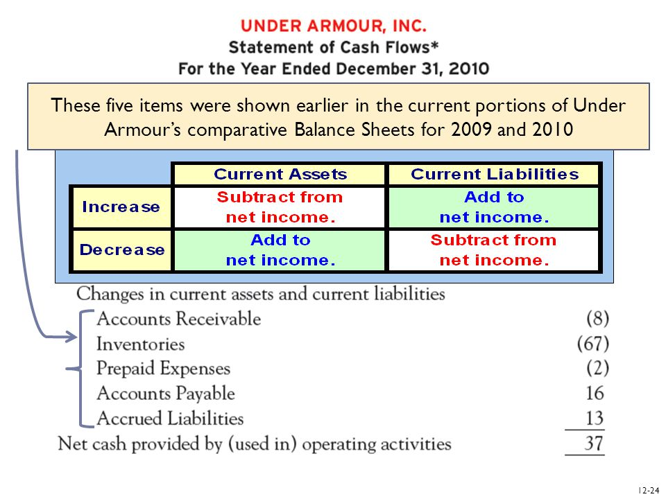 12- 25 Report cash flows from investing activities. Learning Objective 12-3
