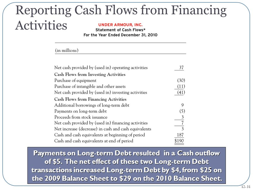 12- 32 The third financing activity is the issuance of Common Stock resulting in a Cash inflow of $3.