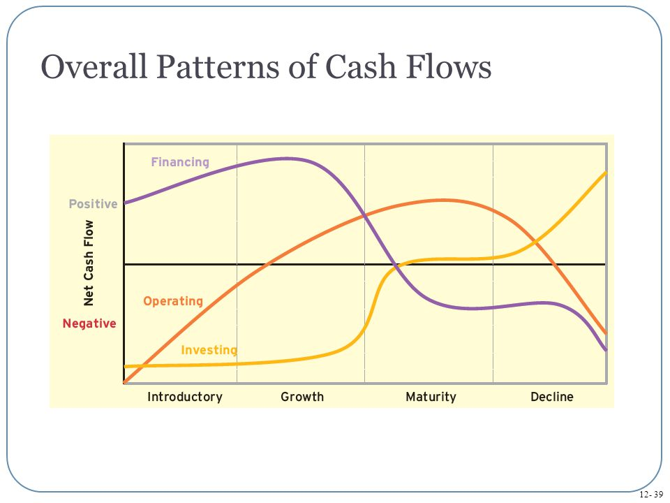 12- 40 Report and interpret cash flows from operating activities using the direct method.