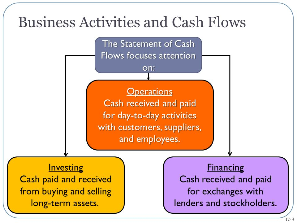 12- 5 Cash Checking and Savings Accounts Cash Equivalents Highly liquid short-term investments within three months of maturity.