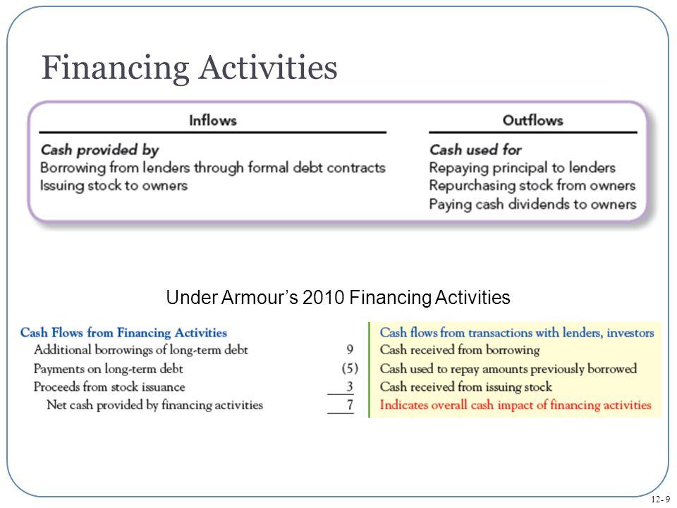 12- 9 Under Armour's 2010 Financing Activities Financing Activities