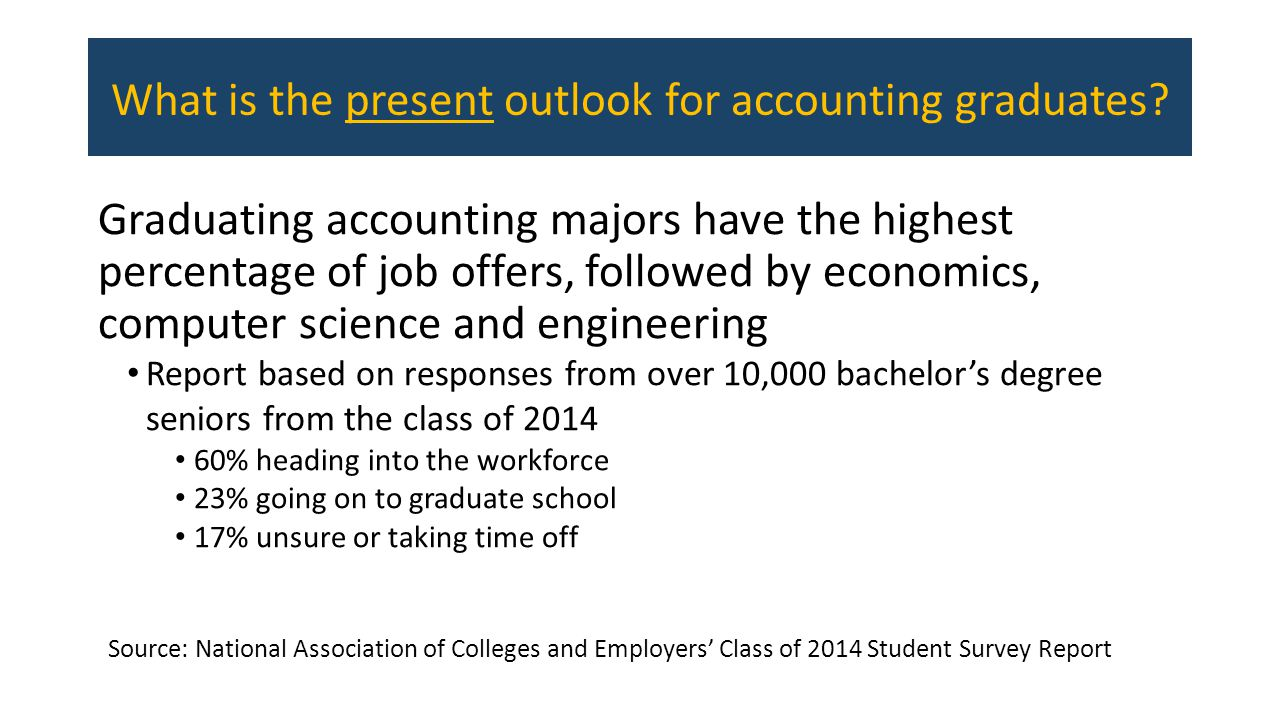 What is the present outlook for accounting graduates.