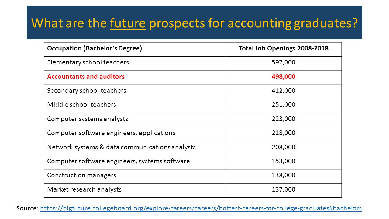 What are the future prospects for accounting graduates.