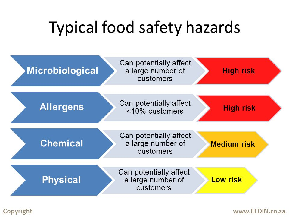 USA – CDC estimates of food borne incidents : 48 million people (1 in 6 falls ill) p.a.