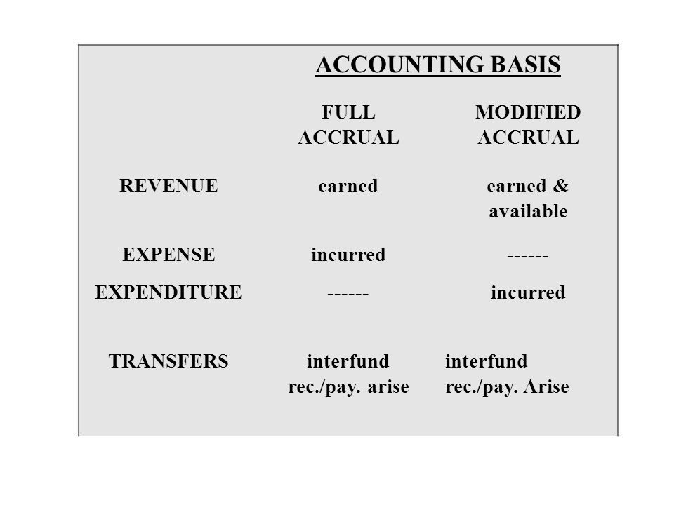 ACCOUNTING BASIS FULL ACCRUAL MODIFIED ACCRUAL REVENUEearnedearned & available EXPENSEincurred------ EXPENDITURE------incurred TRANSFERSinterfund rec.