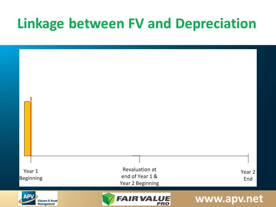 www.apv.net Linkage between FV and Depreciation