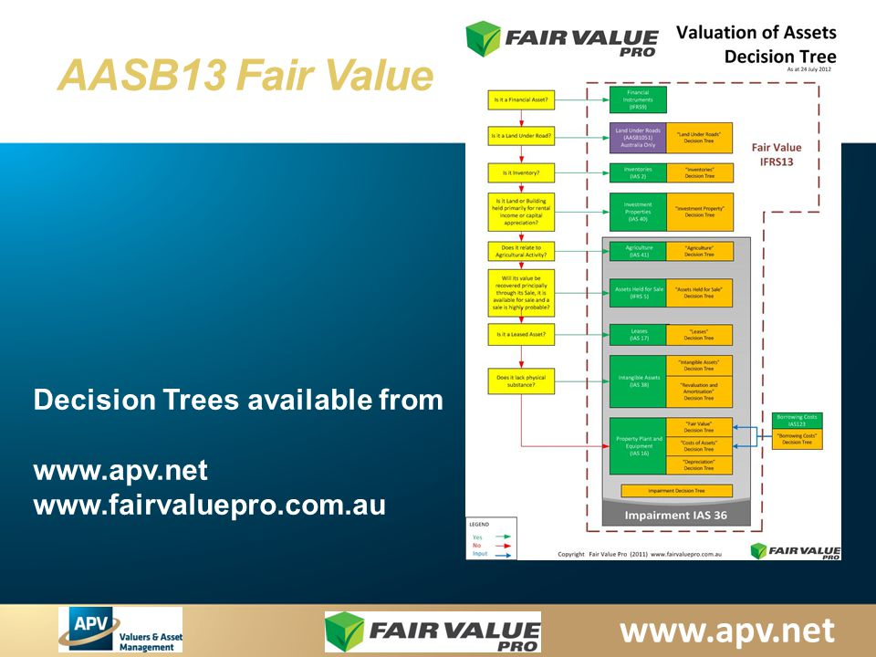 www.apv.net AASB13 Fair Value Decision Trees available from www.apv.net www.fairvaluepro.com.au